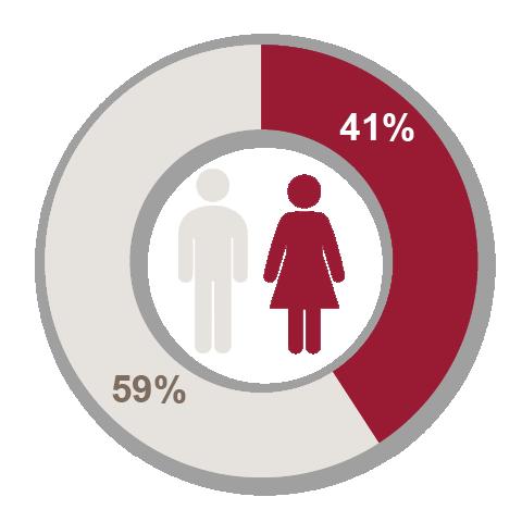Northleaf 2020 hires by gender