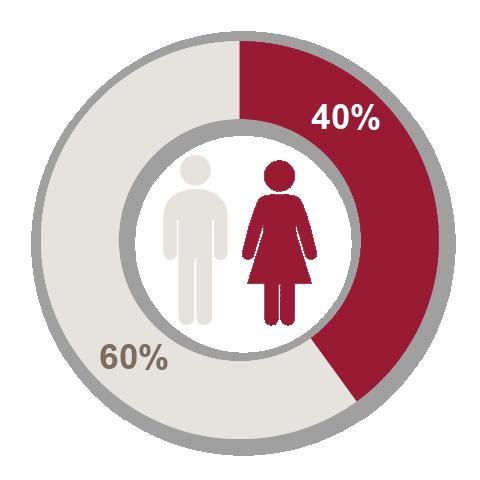 northleaf gender balance private equity